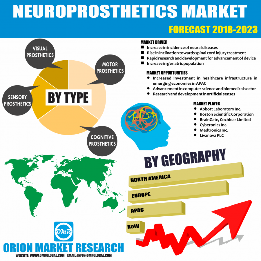 Global Neuroprosthetics Industry Research Report