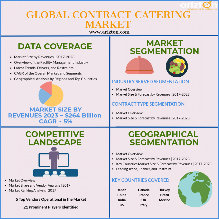Global Contract Catering Market Analysis 2023