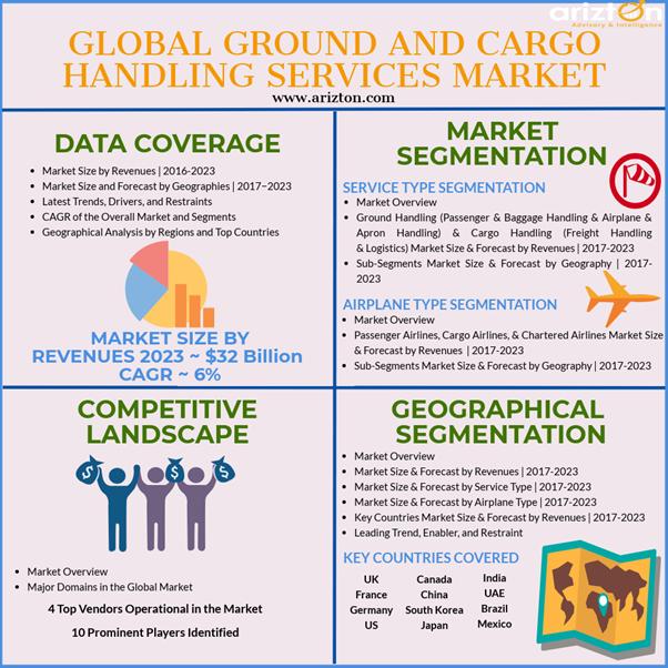 Ground and Cargo Handling Services Market 2023