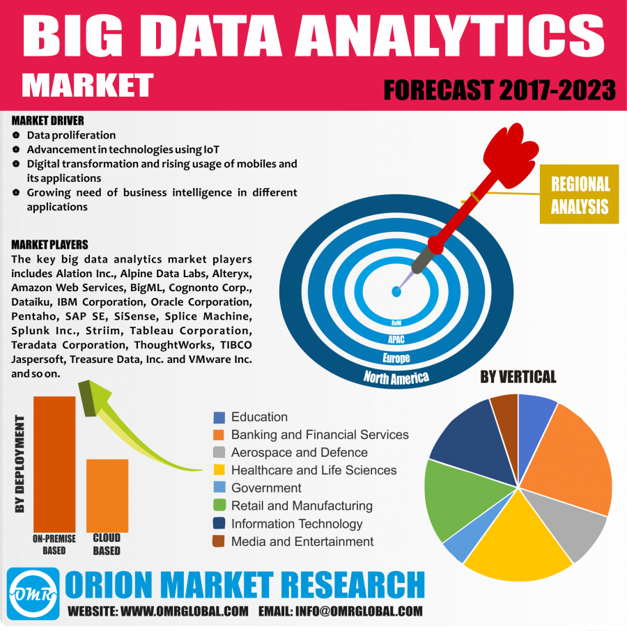 Global Big Data Analytics Market Research and Forecast 2017