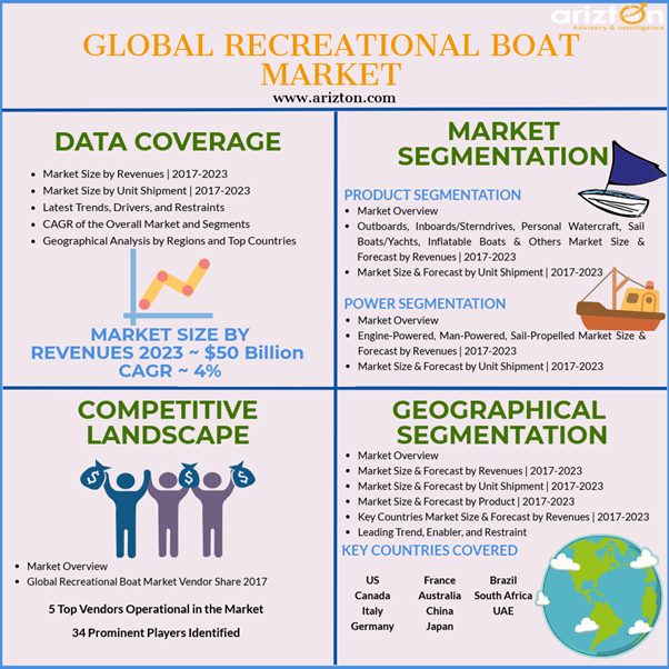 Recreational Boat Market Revenues, Growth in CAGR, Segments Analysis