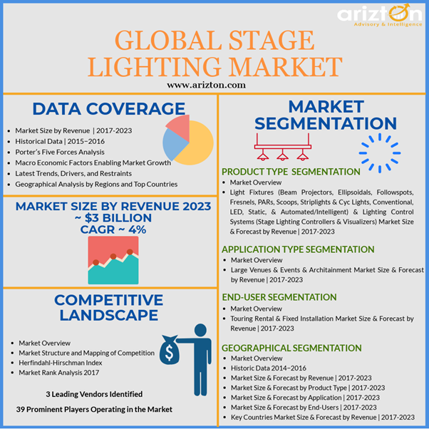 Global stage lighting market analysis and growth forecast 2023