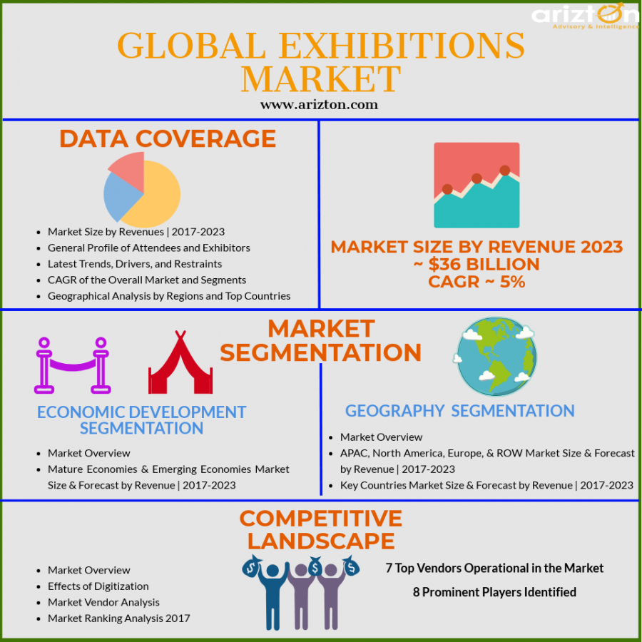Global Exhibitions Market Analysis and Forecast 2023