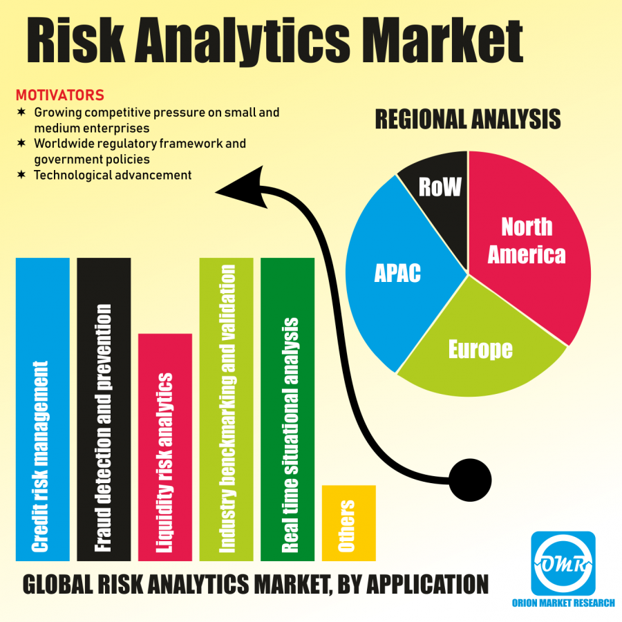 Risk Analytics Market Research