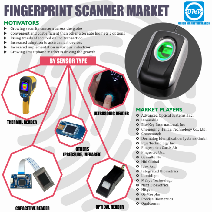Global Fingerprint Scanner Market Research