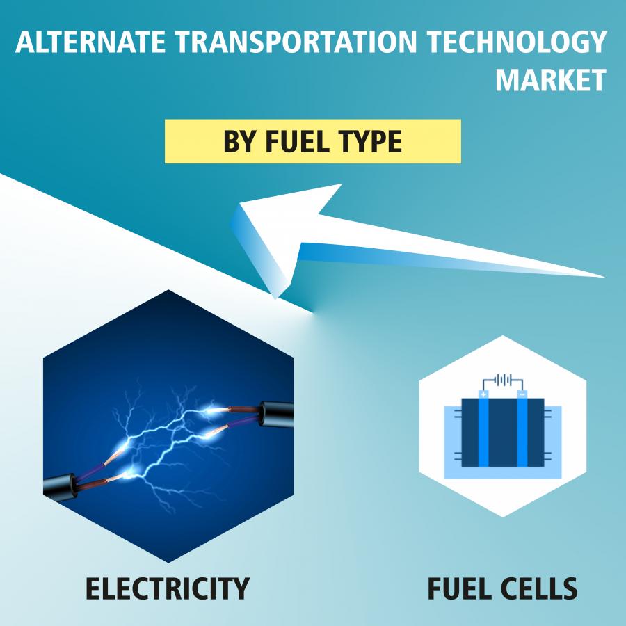 Global Alternate Transportation Technology Market