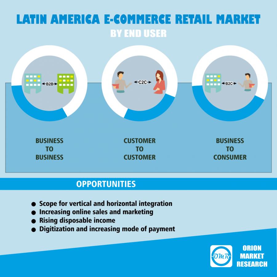 Latin America e-commerce Retail Market Report