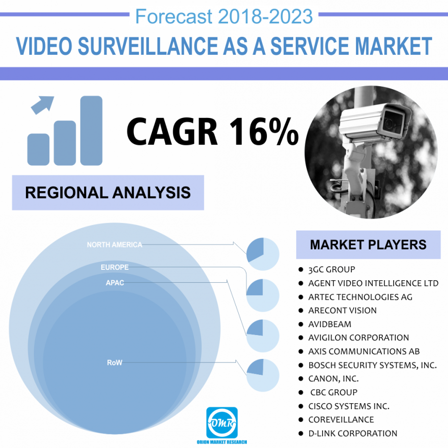 Video surveillance as a service Market