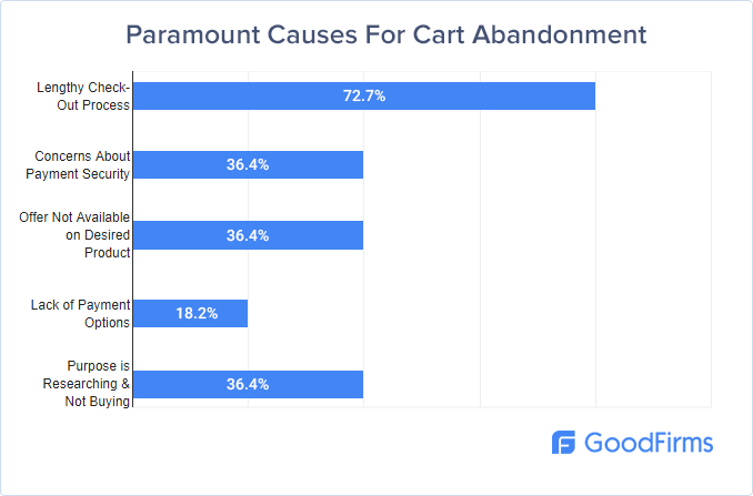 Paramount Causes for Cart Abandonment