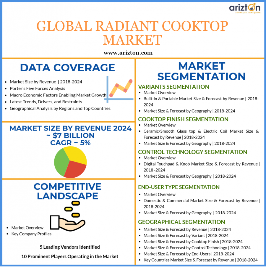 Global Radiant Cooktop Market Analysis and Overview 2024