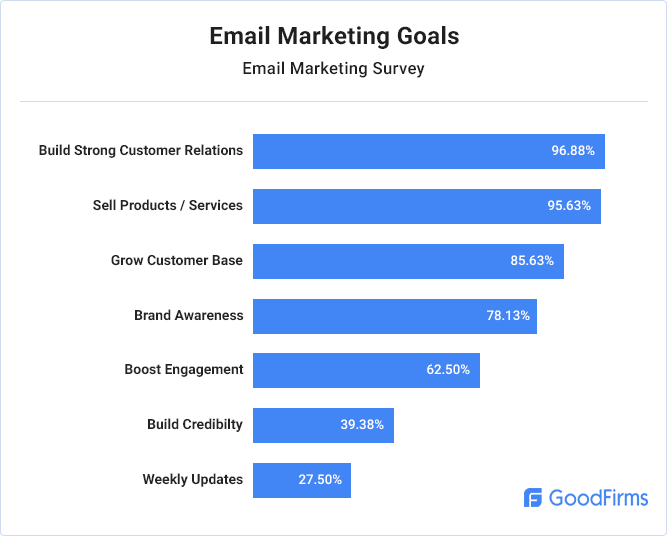 Email Marketing Research Marketing Goals