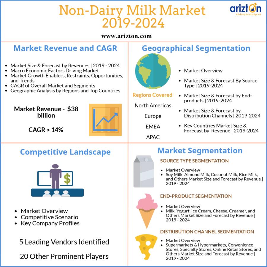 Global Non-dairy milk market analysis 2024