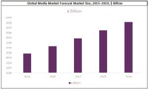 Global Media Market Forecast Market Size