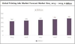 Global Printing inks Market Forecast Market Size