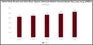 Global Ethyl Alcohol and Other Basic Organic Chemicals Market Chart