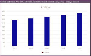 Global Software And BPO Services Market Forecast graph
