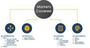 Condom Market Size, Condom Industry Analysis, Condom market share