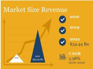 Pet Food Market Size, Market Research Report