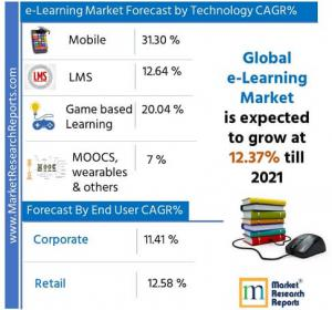 Global e-Learning Market Forecast by Technology 2021