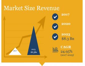 Coconut Water Market Size in Revenue $ 8.3bn