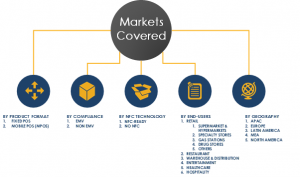 POS Market Segments