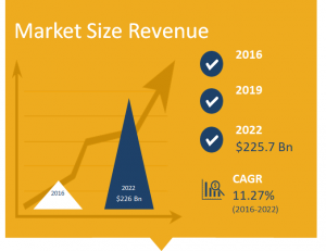 Precision Parts Market Size in Revenue