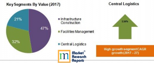 Military Infrastructure and Logistics Market Segments