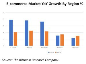 E-commerce Market Year-On-Year Growth By Region