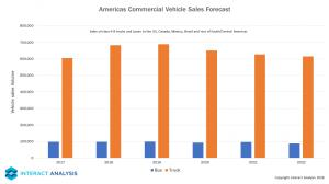 Americas Commercial Vehicle Sales Forecast