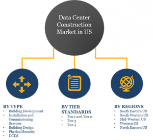 Markets Covered by US Data Center Construction Market Report