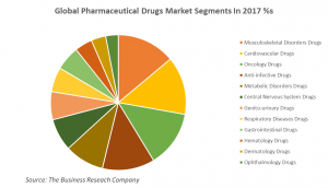 Pharmaceutical Drugs Market Segments In 2017