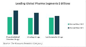 Leading Global Pharma Segments In 2017