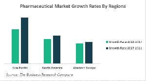 Pharmaceutical Market Growth Rates By Region