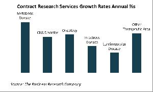 Contract Research Services Annual Growth Rates