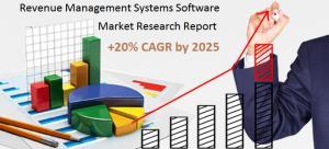 Revenue Management Systems Software  , Revenue Management Systems Software  Market, Revenue Management Systems Software  Analysis, Revenue Management Systems Software  Strategy, Revenue Management Systems Software  Forecast, Revenue Management Systems Sof