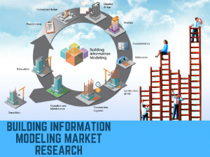 Building Information Modeling, Building Information Modeling market, Building Information Modeling market research, Building Information Modeling market report, Building Information Modeling market analysis, Building Information Modeling market forecast,