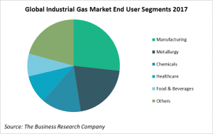 Global Industrial Gas Market End User Segments 2017