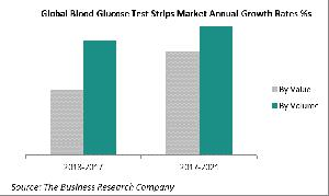 Global Blood Glucose Test Strips Market Annual Growth Rates %s