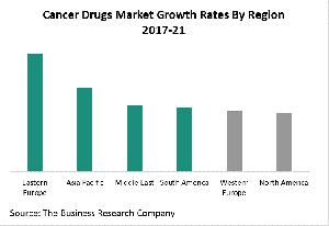 Cancer Drugs Market Growth Rates By Region 2017-21