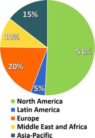 Regional Video Analytics,  VCA, ISR & IVS  Market Shares [%] – 2022