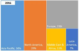 Global Open-Source Intelligence Market Share [%] by Region 2016 & 2022