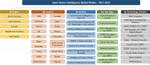 OSINT Organogram – Market Segments and Verticals – 2017-2022