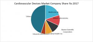 Cadiovascular Devices Market Company Share %s 2017