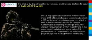 Big Data in Global Government & Defence Market