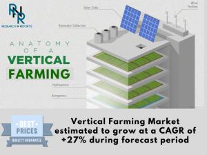 Vertical Farming Market, Vertical Farming, Vertical Farming Market analysis, Vertical Farming Market Research, Vertical Farming Market Strategy, Vertical Farming Market Forecast, Vertical Farming Market growth