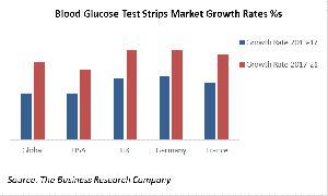 Blood Glucose Test Strips Market Growth Rates %s