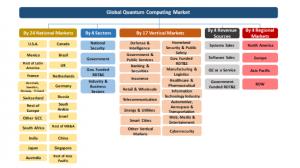Global Quantum Computing Organogram