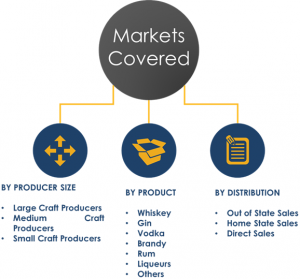 Analysis of US Craft Spirits Market Segments and Share
