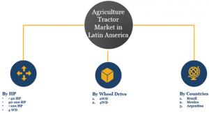 Tractor Market in Latin America Segments