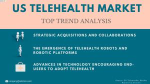 Top Trends Driving the US Telehealth Market 2023